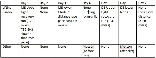 So you want to run? Endurance Training for Strength Athletes, Part 2